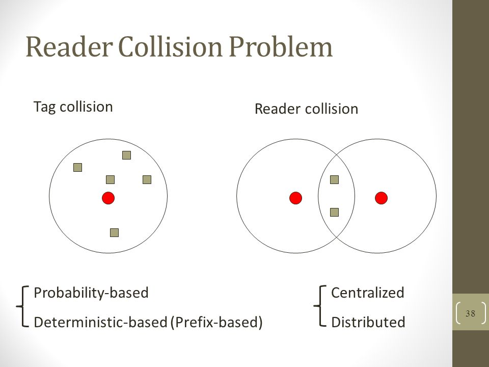 Tag collision Reader collision Probability-based Deterministic-based (Prefix-based) Centralized Distributed Reader Collision Problem 38