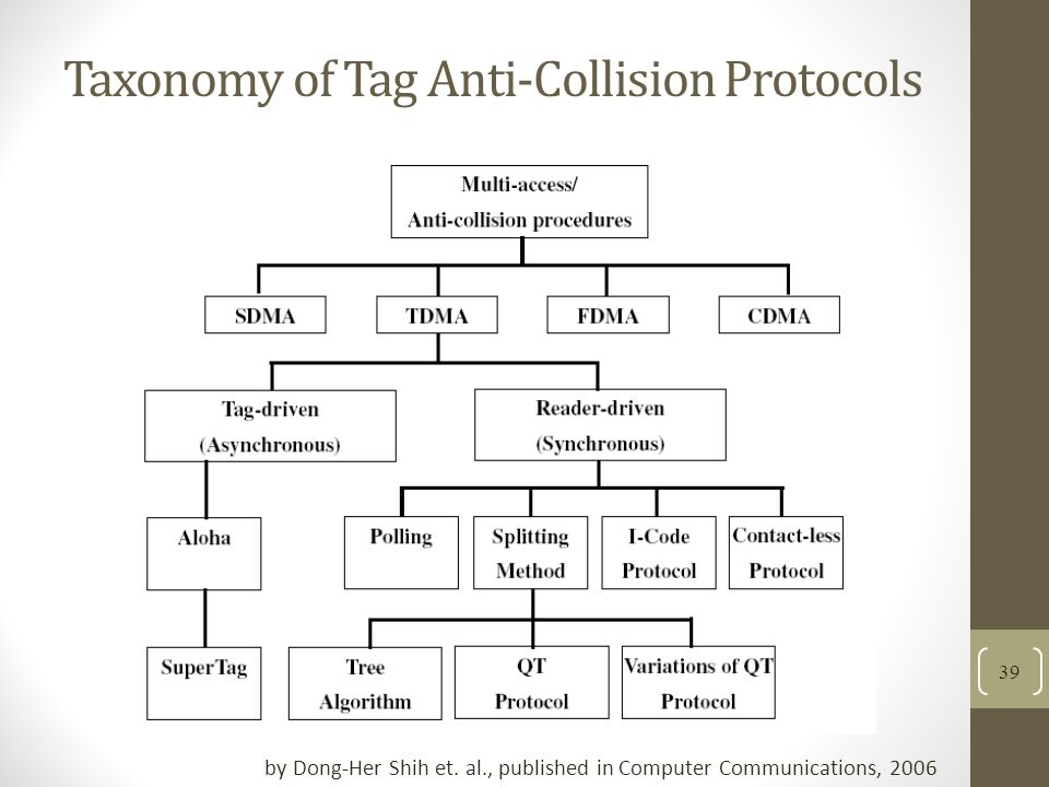 Taxonomy of Tag Anti-Collision Protocols by Dong-Her Shih et.