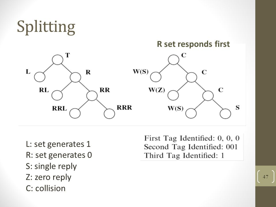 Splitting L: set generates 1 R: set generates 0 S: single reply Z: zero reply C: collision R set responds first 47