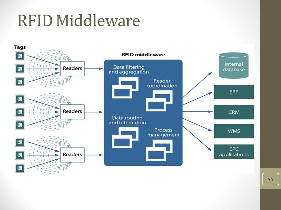 RFID Middleware 56