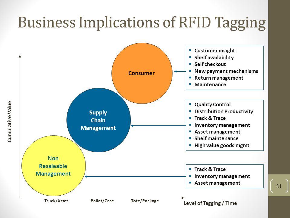 Business Implications of RFID Tagging 81 Non Resaleable Management Consumer Supply Chain Management Level of Tagging / Time Cumulative Value Customer insight Shelf availability Self checkout New payment mechanisms Return management Maintenance Track & Trace Inventory management Asset management Quality Control Distribution Productivity Track & Trace Inventory management Asset management Shelf maintenance High value goods mgmt Truck/AssetTote/PackagePallet/Case
