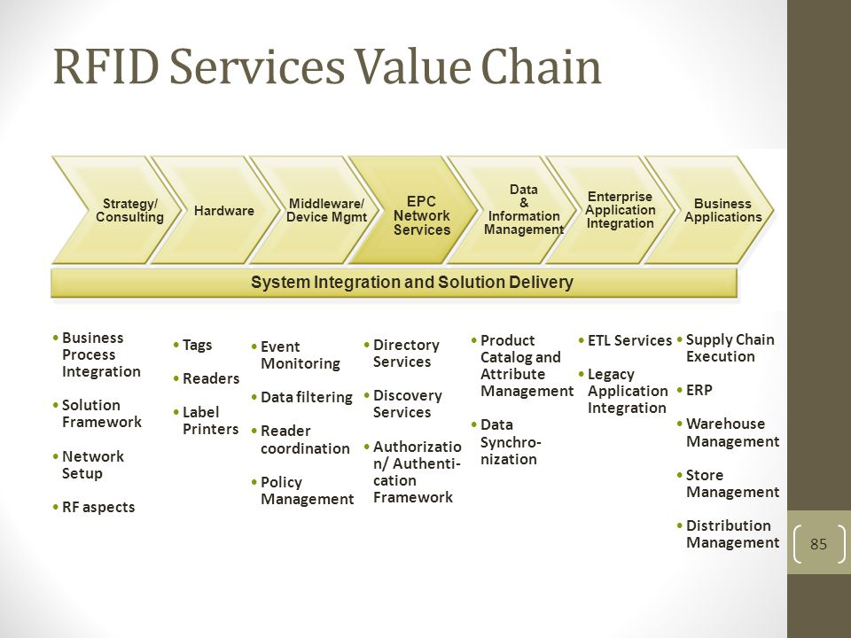 RFID Services Value Chain 85 Hardware Middleware/ Device Mgmt EPC Network Services Data & Information Management Strategy/ Consulting Business Applications Enterprise Application Integration Business Process Integration Solution Framework Network Setup RF aspects Tags Readers Label Printers Event Monitoring Data filtering Reader coordination Policy Management Directory Services Discovery Services Authorizatio n/ Authenti- cation Framework Product Catalog and Attribute Management Data Synchro- nization ETL Services Legacy Application Integration Supply Chain Execution ERP Warehouse Management Store Management Distribution Management System Integration and Solution Delivery