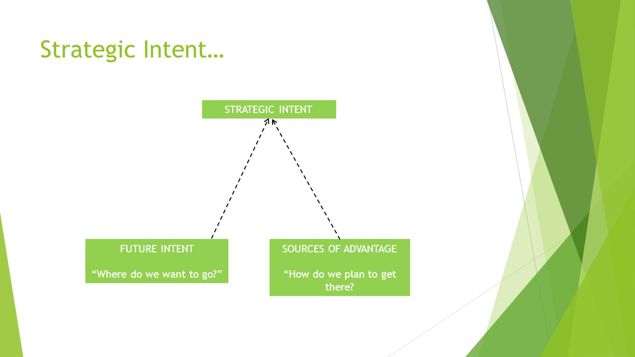 Strategic Intent… FUTURE INTENT Where do we want to go.