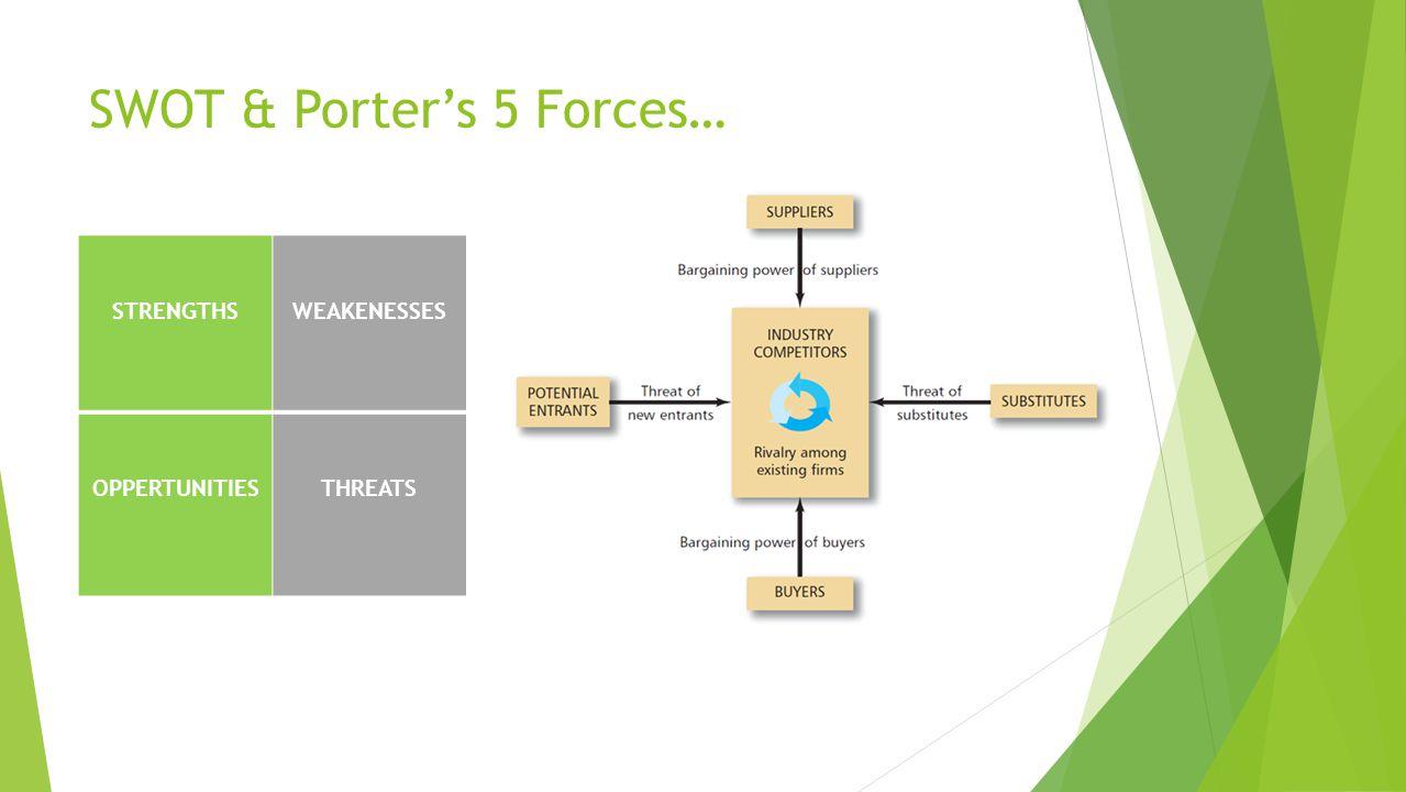 SWOT & Porters 5 Forces… STRENGTHSWEAKENESSES OPPERTUNITIESTHREATS