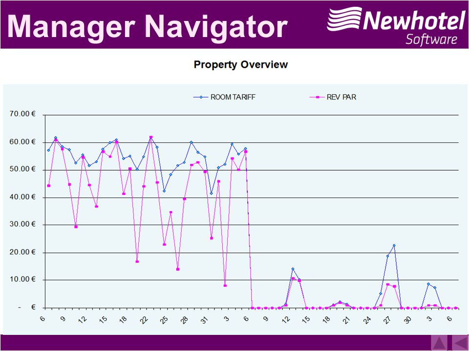 Manager Navigator