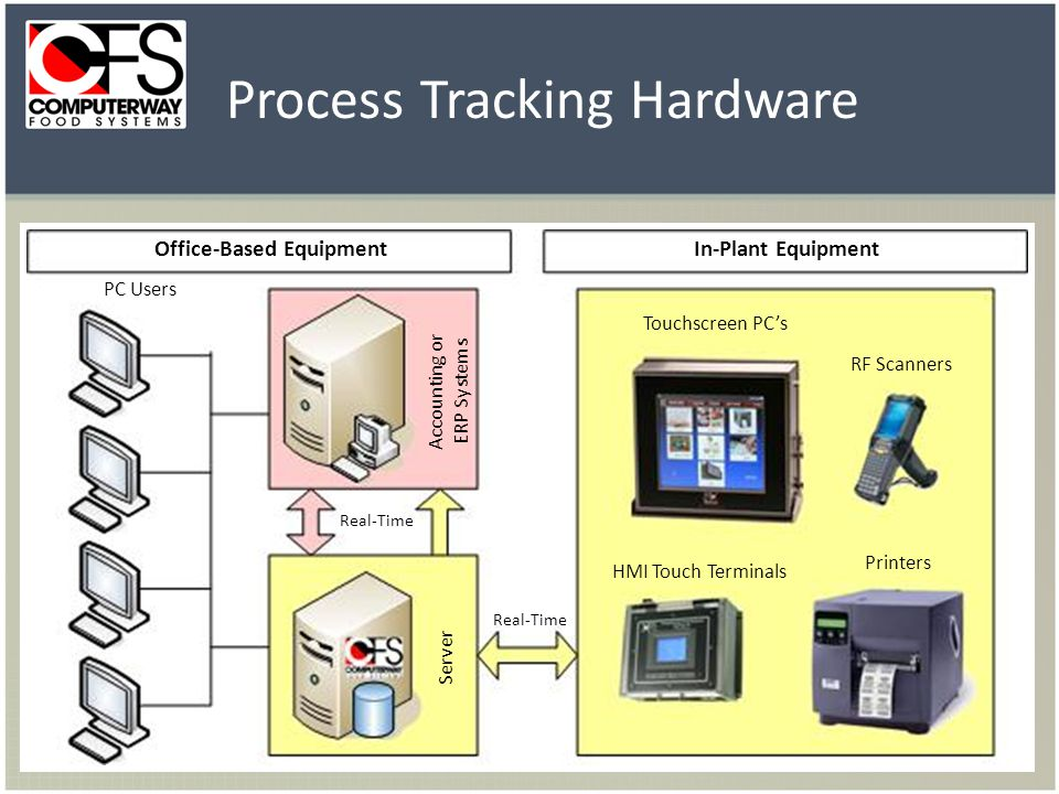 Process Tracking Hardware Office-Based EquipmentIn-Plant Equipment PC Users Real-Time Accounting or ERP Systems Server HMI Touch Terminals Printers RF Scanners Touchscreen PCs