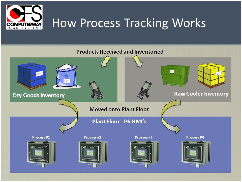 Raw Cooler Inventory Dry Goods Inventory Products Received and Inventoried Moved onto Plant Floor Plant Floor - P6 HMIs How Process Tracking Works Pro