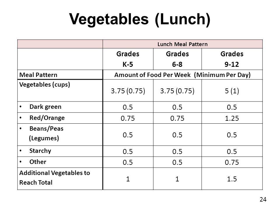 Dr. John D. Barge, State School Superintendent Making Education Work for All Georgians www.gadoe.org Vegetables (Lunch) 24 Lunch Meal Pattern Grades K