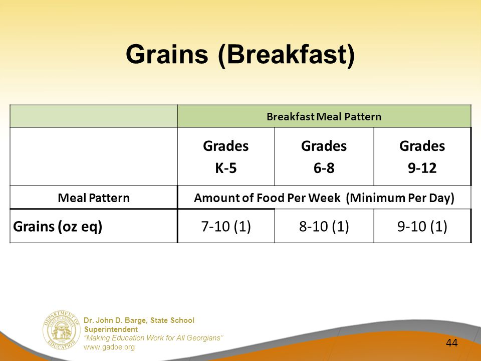 Dr. John D. Barge, State School Superintendent Making Education Work for All Georgians www.gadoe.org Grains (Breakfast) 44 Breakfast Meal Pattern Grad