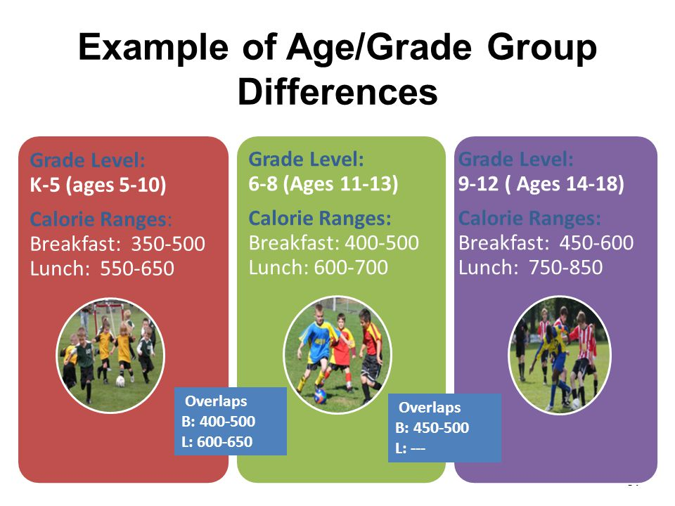Dr. John D. Barge, State School Superintendent Making Education Work for All Georgians www.gadoe.org Example of Age/Grade Group Differences 67 Grade L