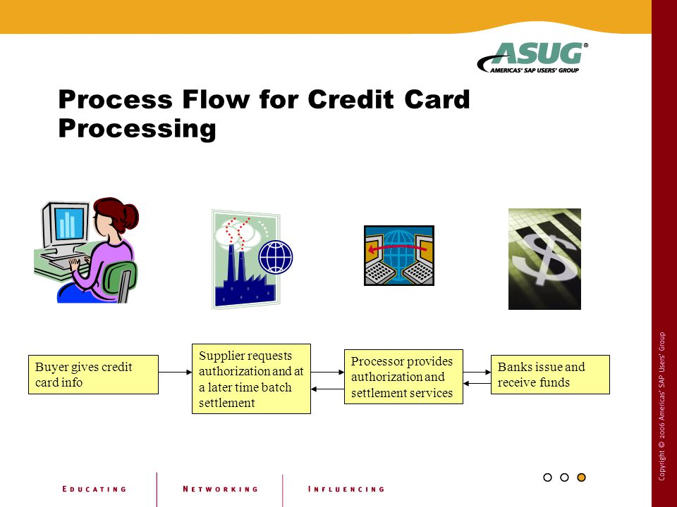 Process Flow for Credit Card Processing Buyer gives credit card info Supplier requests authorization and at a later time batch settlement Processor pr