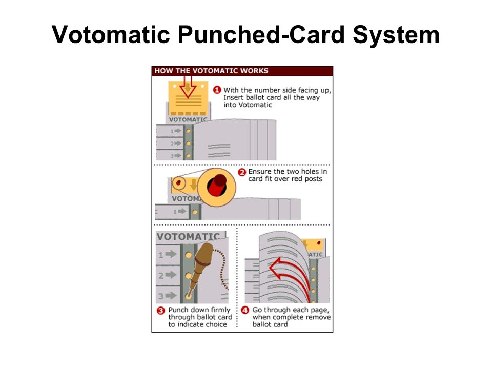 Votomatic Punched-Card System