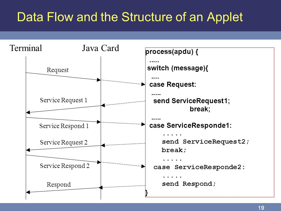 19 Data Flow and the Structure of an Applet TerminalJava Card Request Service Request 1 Respond process(apdu) {..... switch (message){.... case Reques