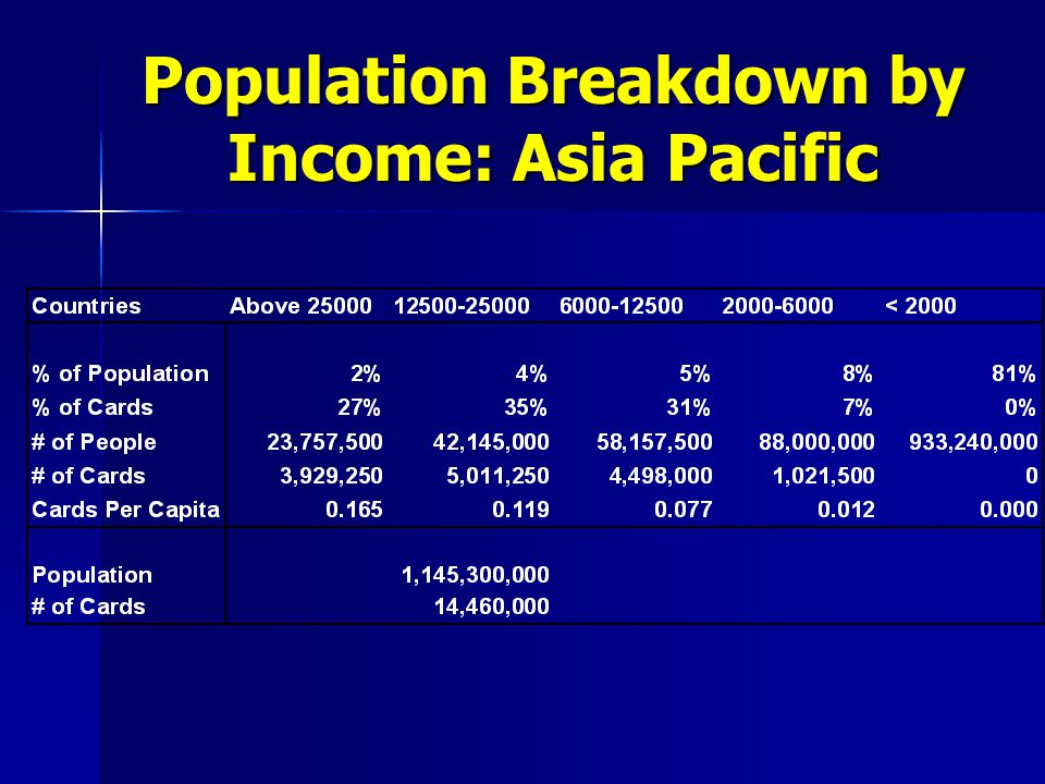 Population Breakdown by Income: Asia Pacific