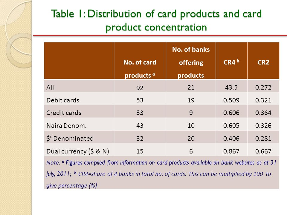Table 1: Distribution of card products and card product concentration No. of card products a No. of banks offering products CR4 b CR2 All 92 2143.50.2