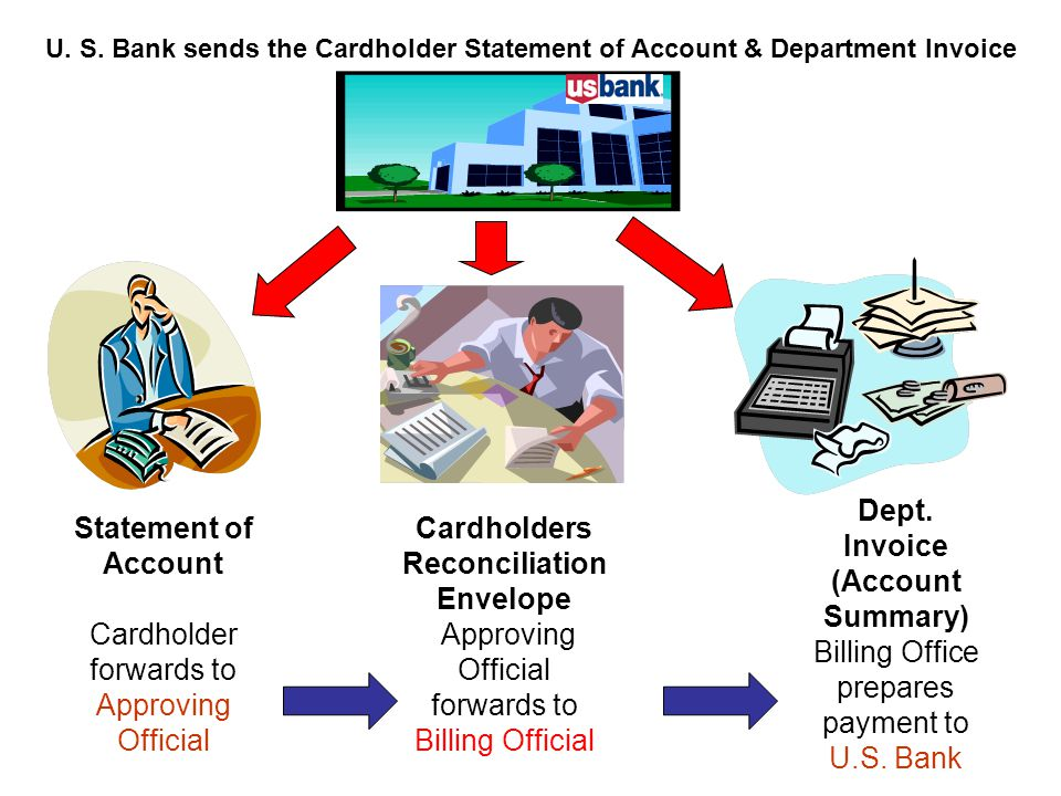 Statement of Account Cardholder forwards to Approving Official Cardholders Reconciliation Envelope Approving Official forwards to Billing Official Dep