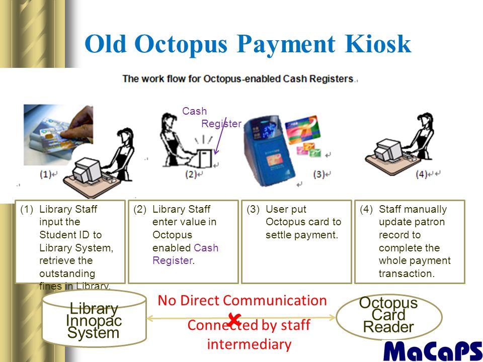 Old Octopus Payment Kiosk OLD: The work flow for collecting fines with Octopus-enabled cash registers (1) Library Staff input the Student ID to Librar