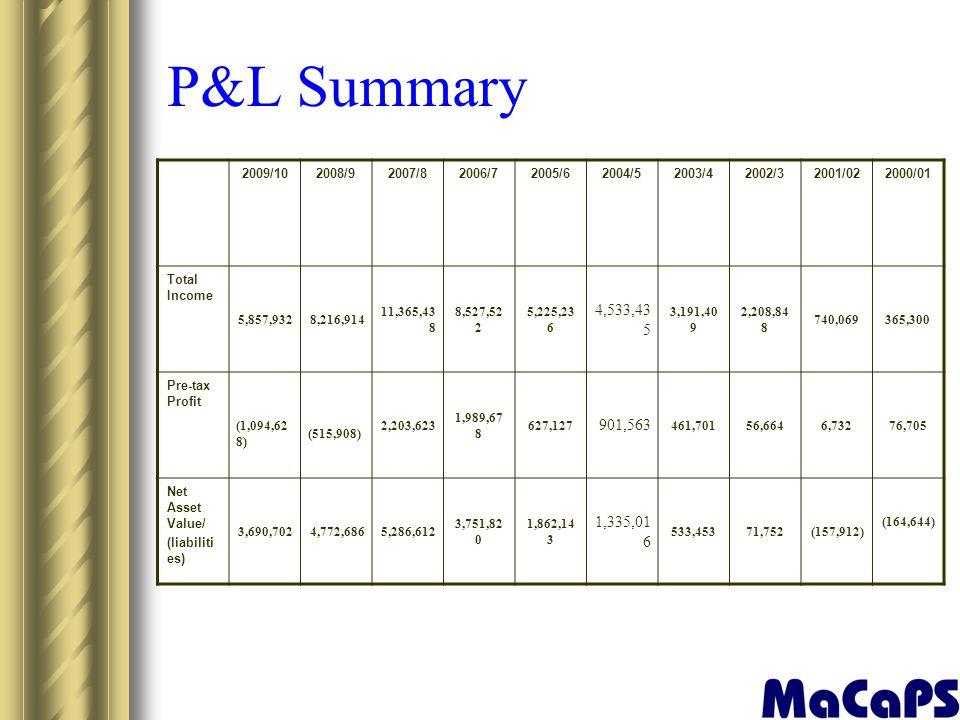 P&L Summary 2009/102008/92007/82006/72005/62004/52003/42002/32001/022000/01 Total Income 5,857,9328,216,914 11,365,43 8 8,527,52 2 5,225,23 6 4,533,43