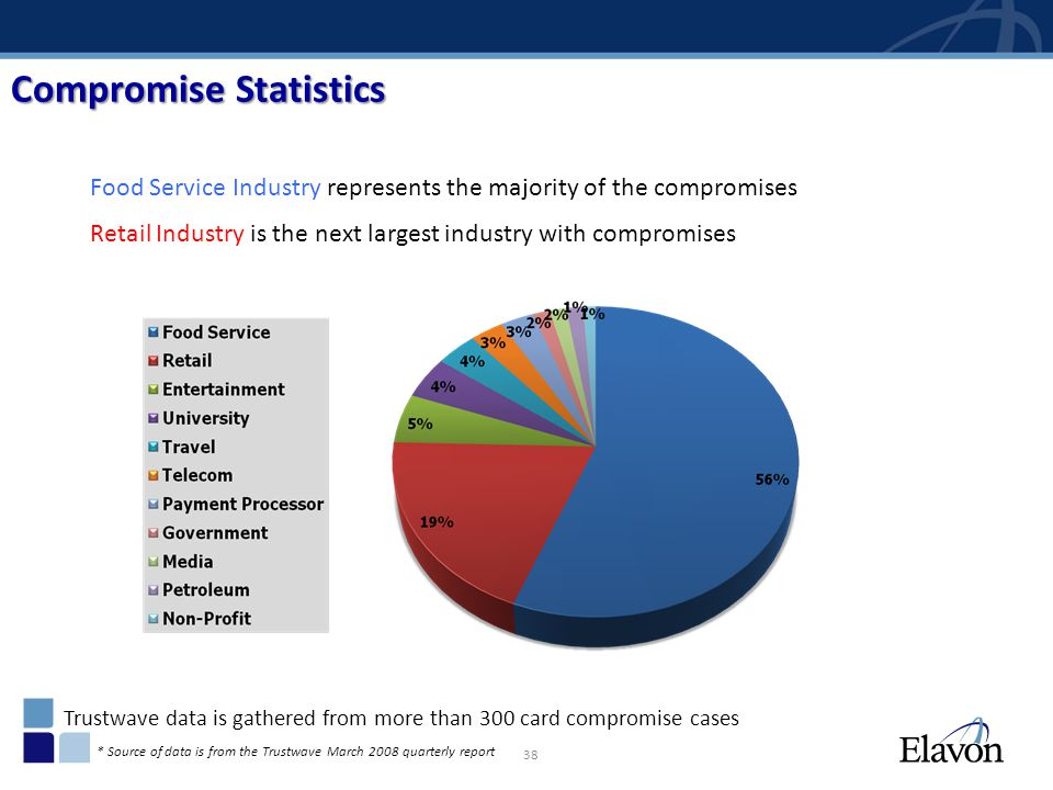 38 Food Service Industry represents the majority of the compromises Retail Industry is the next largest industry with compromises Trustwave data is ga