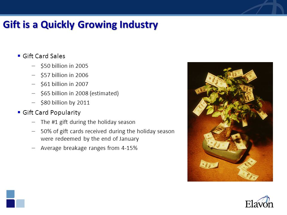 48 Gift is a Quickly Growing Industry Gift Card Sales – $50 billion in 2005 – $57 billion in 2006 – $61 billion in 2007 – $65 billion in 2008 (estimat
