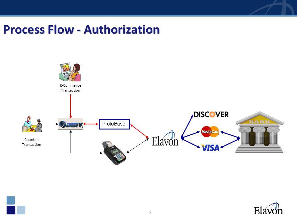 6 Process Flow - Authorization ProtoBase E-Commerce Transaction Counter Transaction
