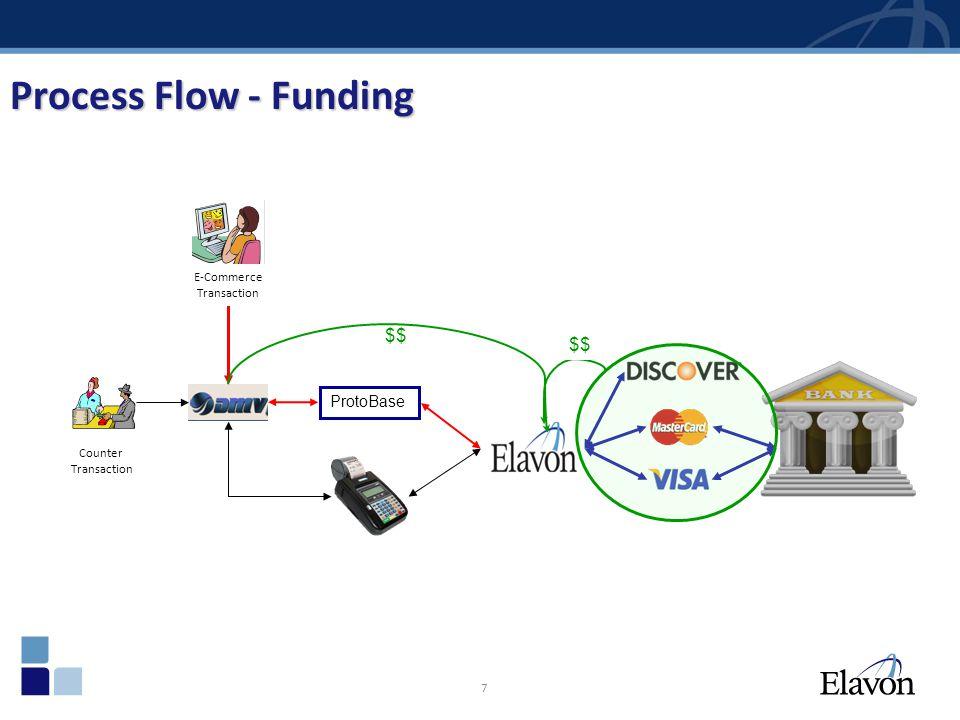 7 Process Flow - Funding ProtoBase E-Commerce Transaction Counter Transaction $$