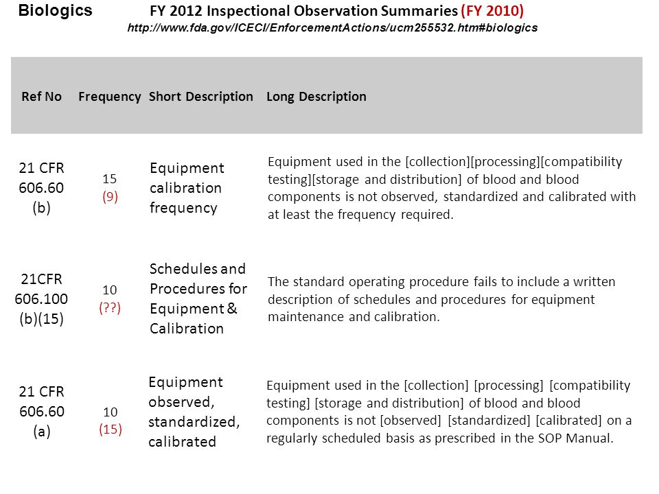 Ref NoFrequencyShort DescriptionLong Description 21 CFR 606.60 (b) 15 (9) Equipment calibration frequency Equipment used in the [collection][processing][compatibility testing][storage and distribution] of blood and blood components is not observed, standardized and calibrated with at least the frequency required.
