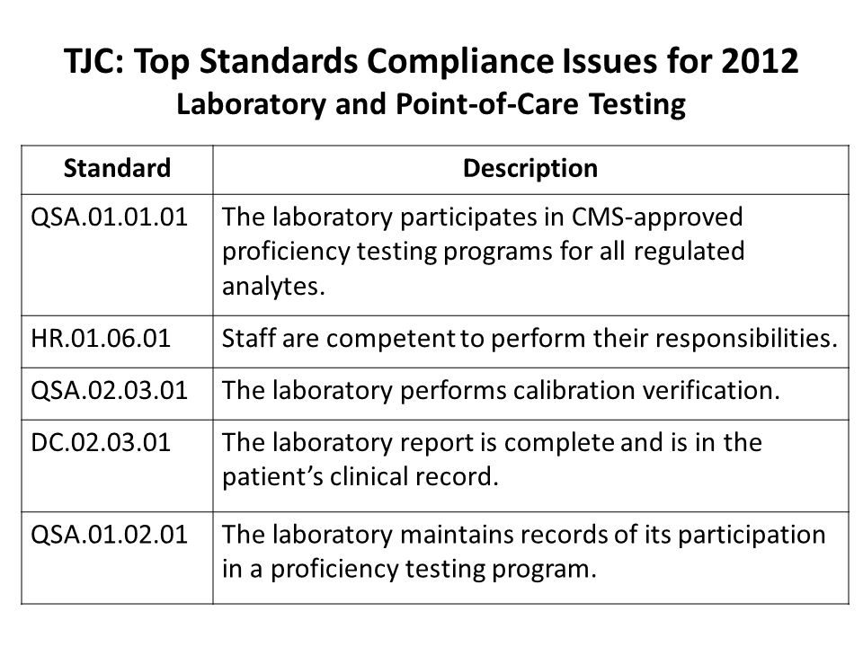 TJC: Top Standards Compliance Issues for 2012 Laboratory and Point-of-Care Testing StandardDescription QSA.01.01.01The laboratory participates in CMS-approved proficiency testing programs for all regulated analytes.