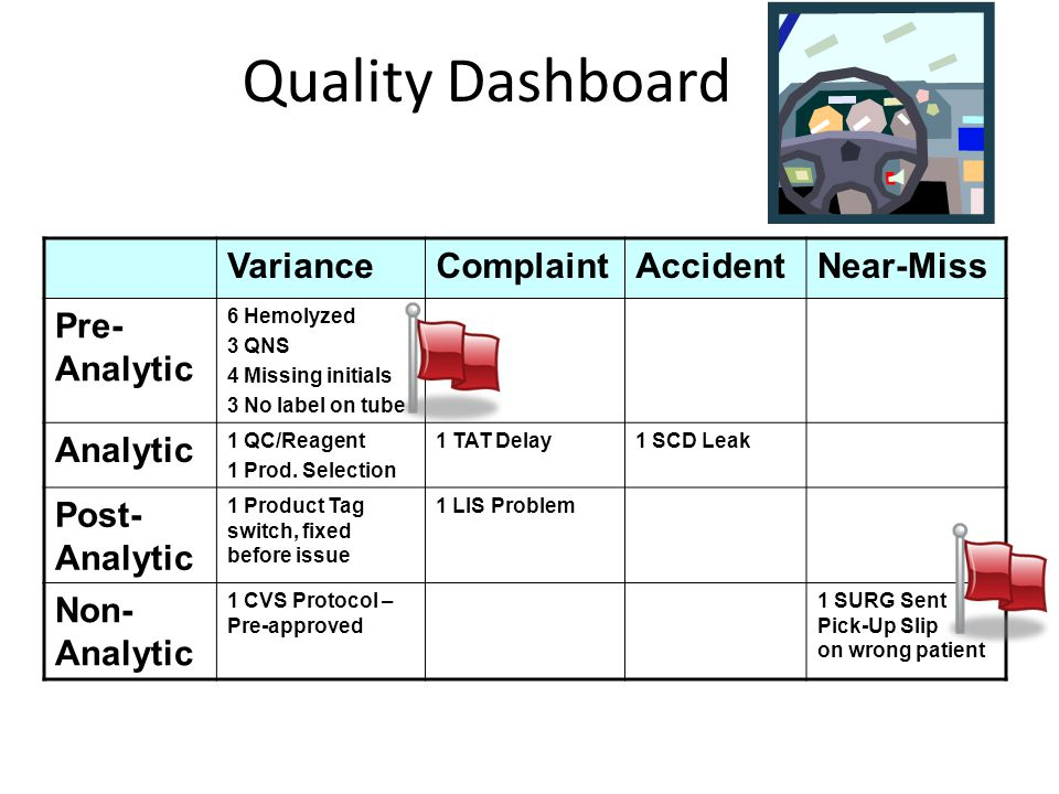 Quality Dashboard VarianceComplaintAccidentNear-Miss Pre- Analytic 6 Hemolyzed 3 QNS 4 Missing initials 3 No label on tube Analytic 1 QC/Reagent 1 Prod.