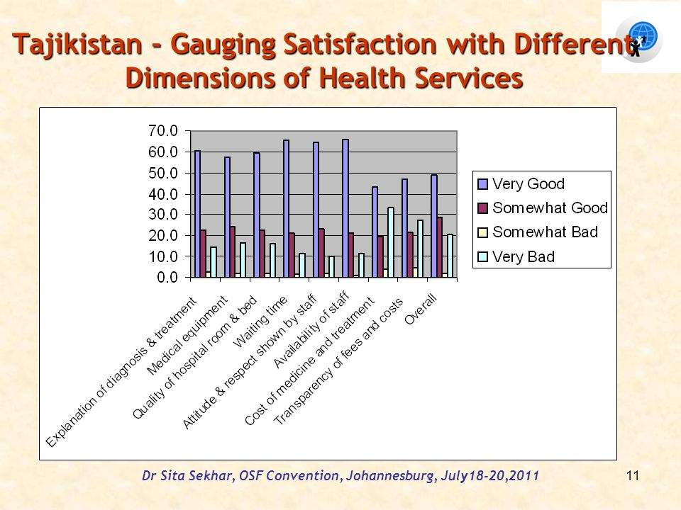 Tajikistan - Gauging Satisfaction with Different Dimensions of Health Services Dr Sita Sekhar, OSF Convention, Johannesburg, July18-20,2011 11