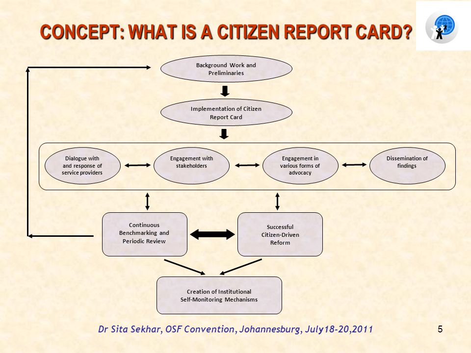 Dr Sita Sekhar, OSF Convention, Johannesburg, July18-20,2011 CONCEPT: WHAT IS A CITIZEN REPORT CARD.