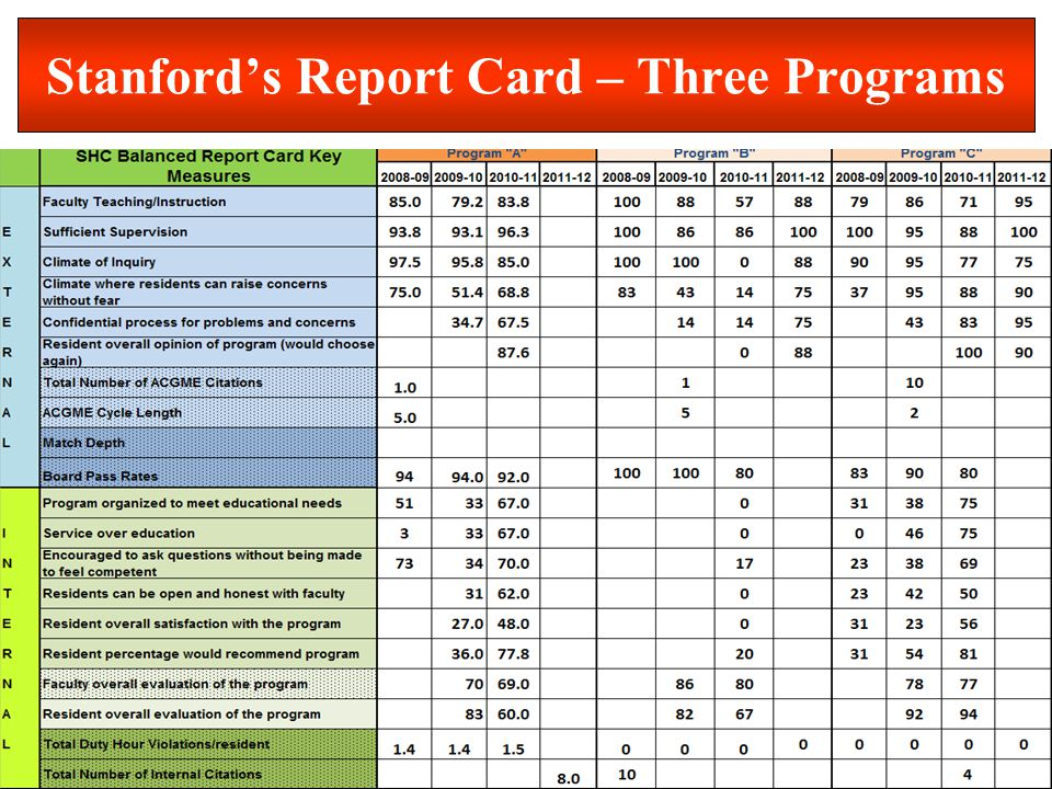 Department of Graduate Medical Education (GME) Stanfords Report Card – Three Programs