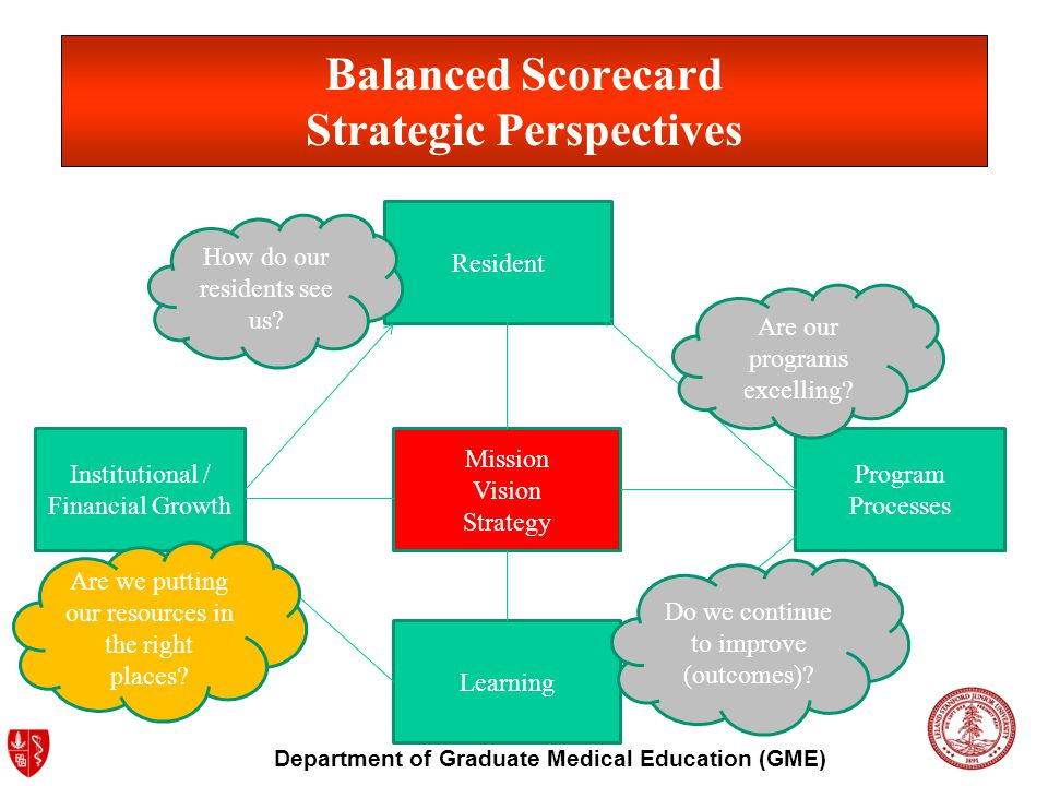 Department of Graduate Medical Education (GME) Balanced Scorecard Strategic Perspectives Institutional / Financial Growth Mission Vision Strategy Learning Program Processes Resident Do we continue to improve (outcomes).