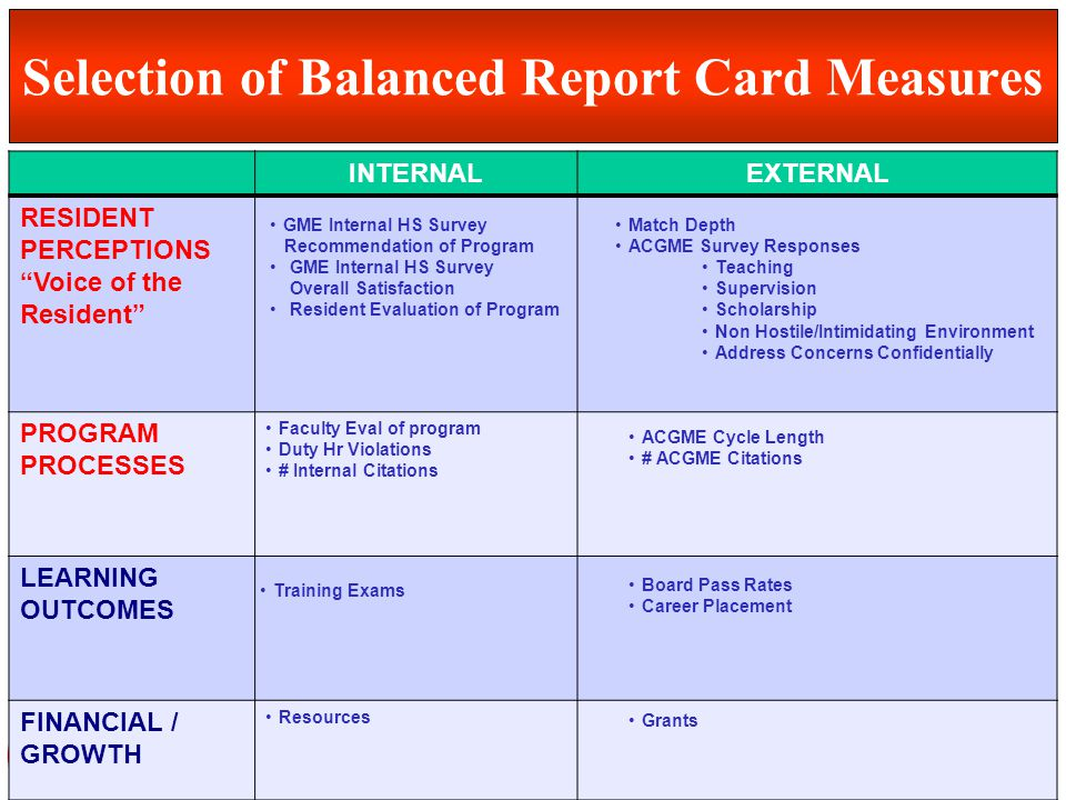 Department of Graduate Medical Education (GME) Selection of Balanced Report Card Measures PREPERIPOST INTERNALEXTERNAL RESIDENT PERCEPTIONS Voice of t