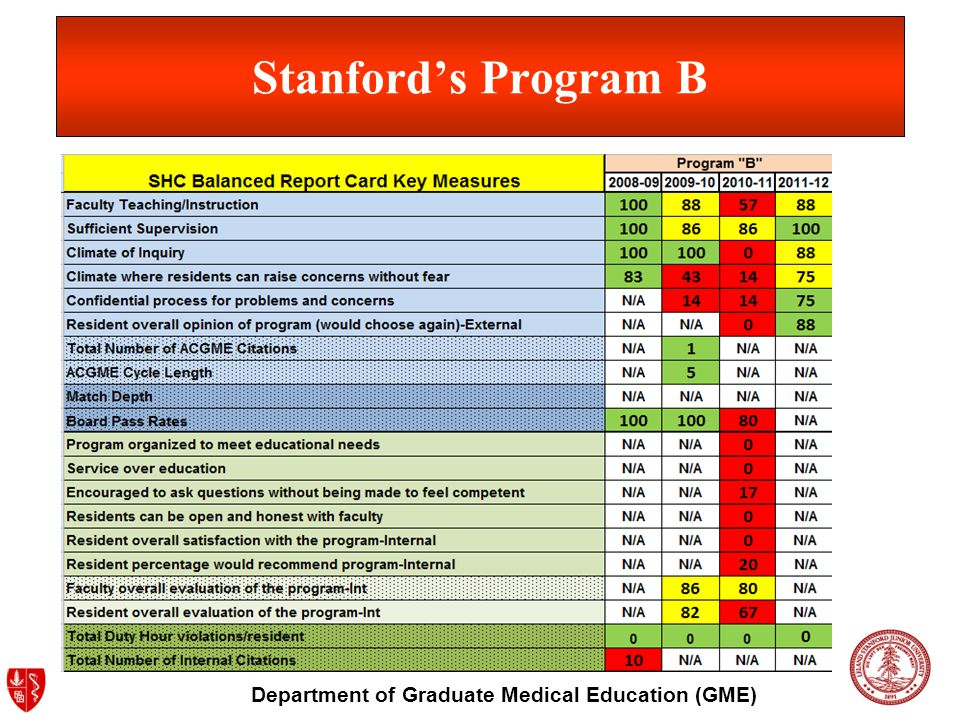 Department of Graduate Medical Education (GME) Stanfords Program B