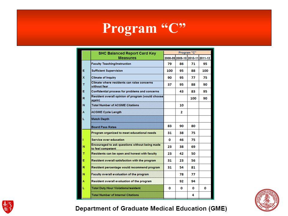 Department of Graduate Medical Education (GME) Program C