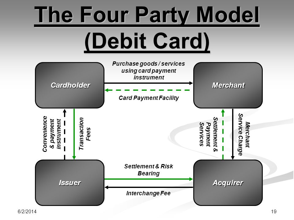 6/2/2014 19 The Four Party Model (Debit Card) CardholderMerchant IssuerAcquirer Transaction Fees Convenience & payment instrument Card Payment Facility Purchase goods / services using card payment instrument Settlement & Payment Services Merchant Service Charge Settlement & Risk Bearing Interchange Fee