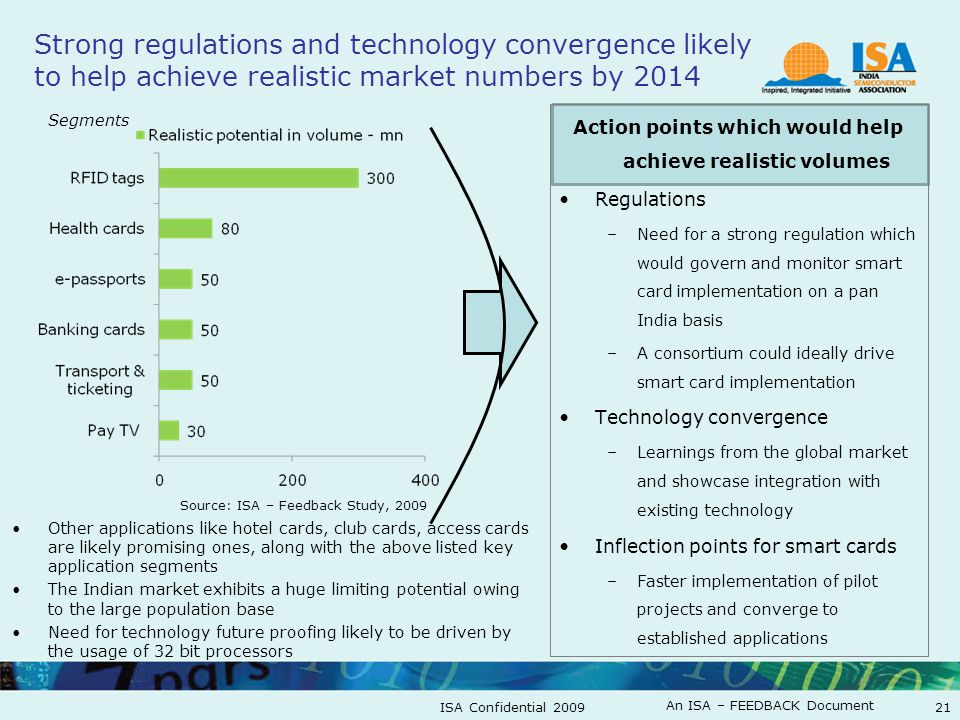 An ISA – FEEDBACK Document ISA Confidential 200921 Strong regulations and technology convergence likely to help achieve realistic market numbers by 20