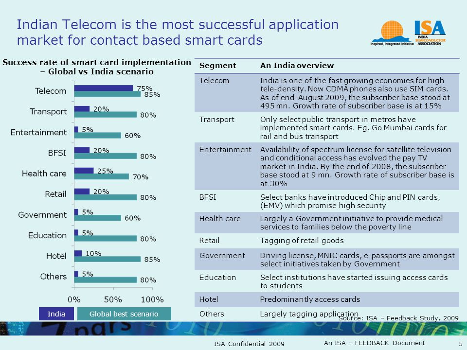 An ISA – FEEDBACK Document ISA Confidential 20095 Indian Telecom is the most successful application market for contact based smart cards Success rate