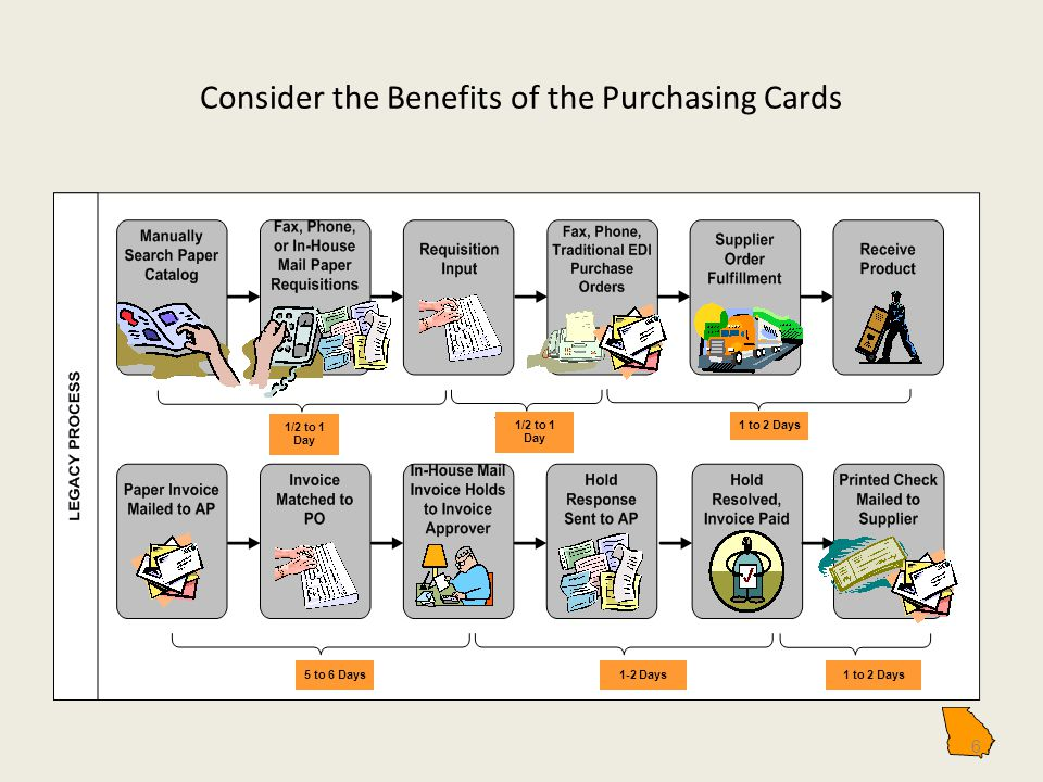 Consider the Benefits of the Purchasing Cards 6 1/2 to 1 Day 1 to 2 Days 5 to 6 Days1-2 Days1 to 2 Days