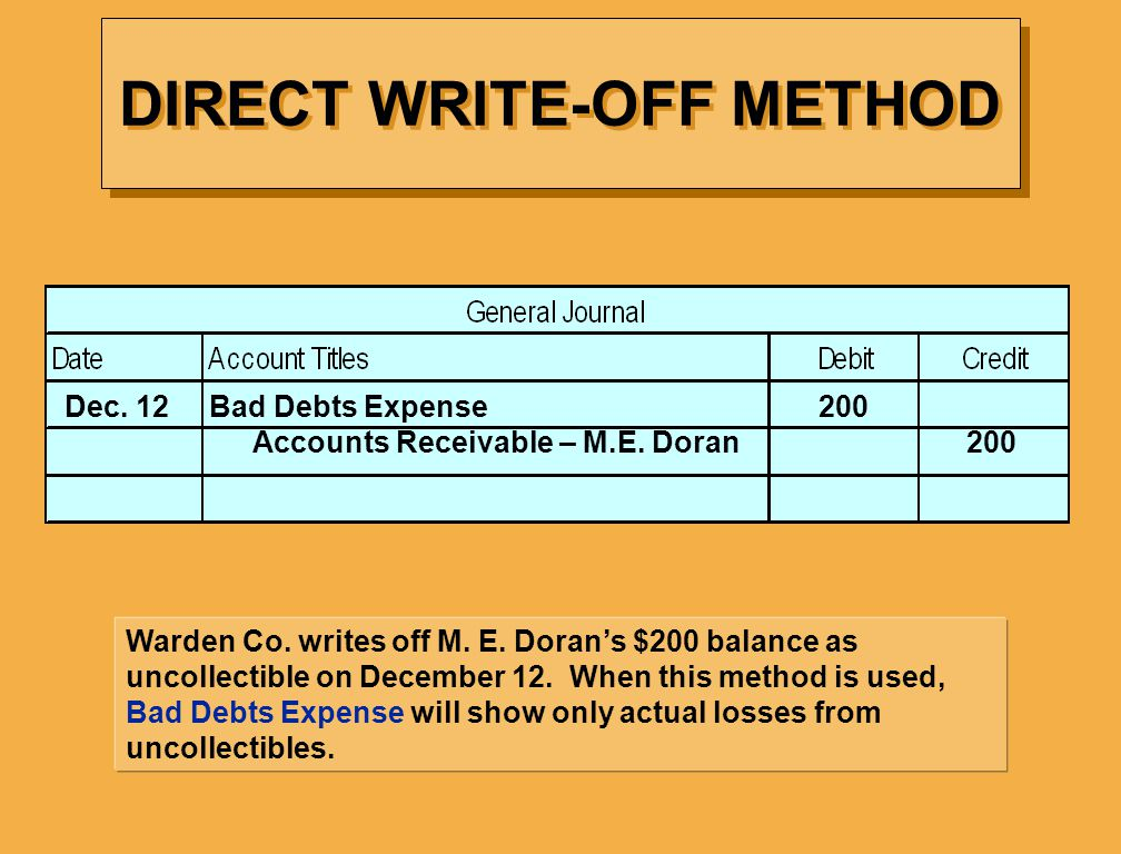 Warden Co. writes off M. E. Dorans $200 balance as uncollectible on December 12. When this method is used, Bad Debts Expense will show only actual los