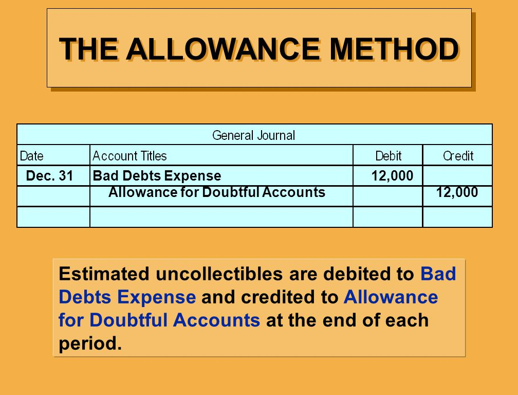 Estimated uncollectibles are debited to Bad Debts Expense and credited to Allowance for Doubtful Accounts at the end of each period.