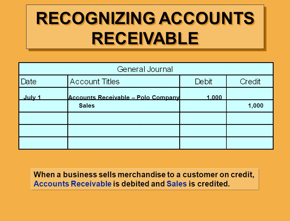 RECOGNIZING ACCOUNTS RECEIVABLE When a business sells merchandise to a customer on credit, Accounts Receivable is debited and Sales is credited.