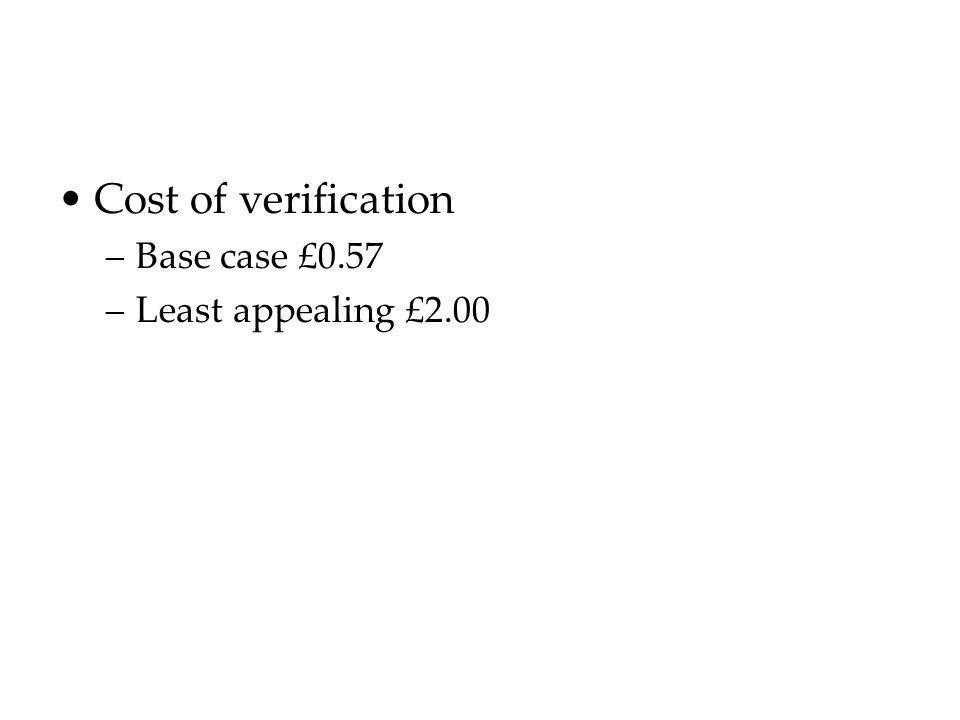 Cost of verification –Base case £0.57 –Least appealing £2.00