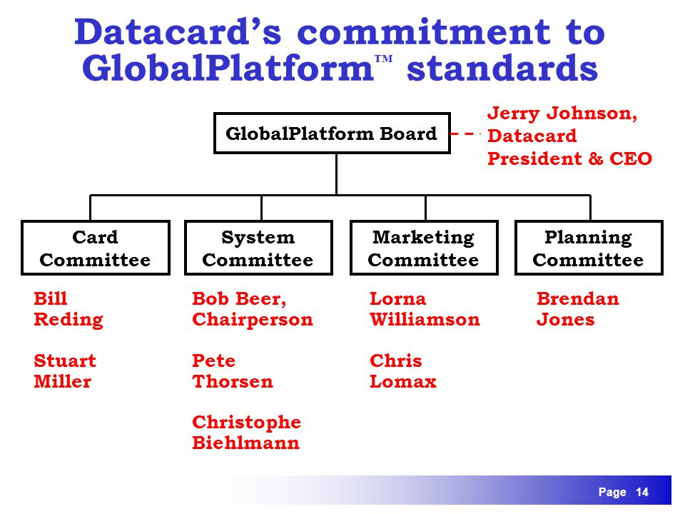 Page 14 Datacards commitment to GlobalPlatform standards GlobalPlatform Board System Committee Marketing Committee Card Committee Bill Reding Stuart M