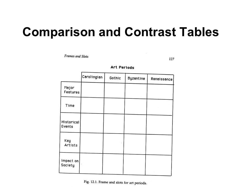 Comparison and Contrast Tables