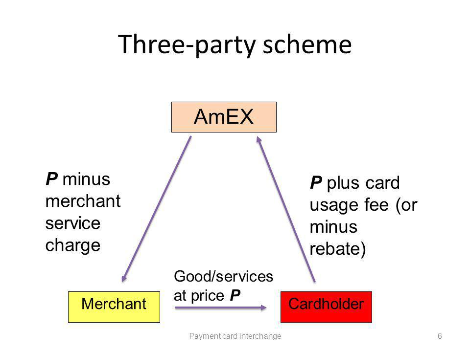 Three-party scheme Payment card interchange6 MerchantCardholder Good/services at price P P plus card usage fee (or minus rebate) P minus merchant service charge AmEX