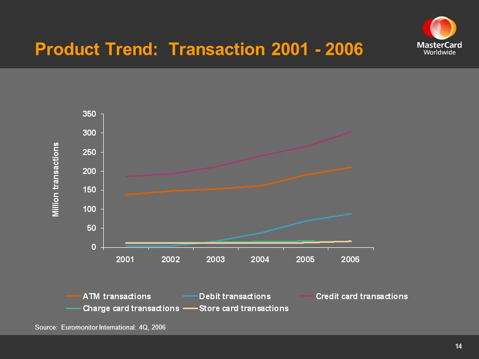 14 Product Trend: Transaction 2001 - 2006 Source: Euromonitor International: 4Q, 2006 Million transactions