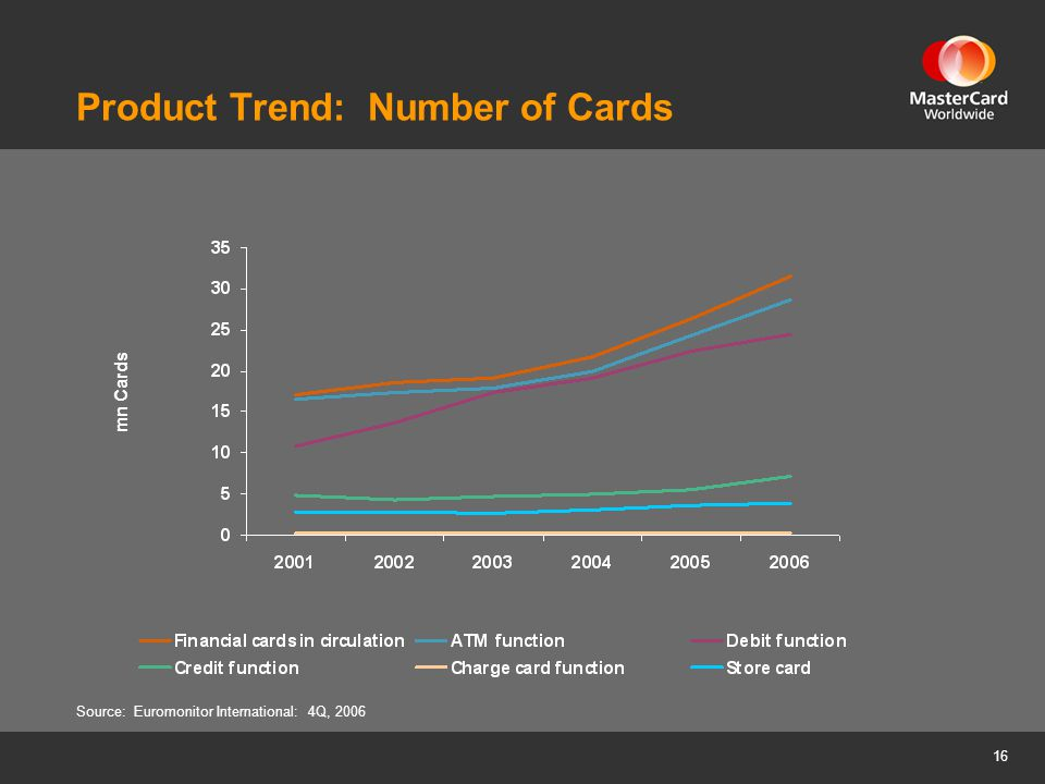 16 Product Trend: Number of Cards Source: Euromonitor International: 4Q, 2006 mn Cards