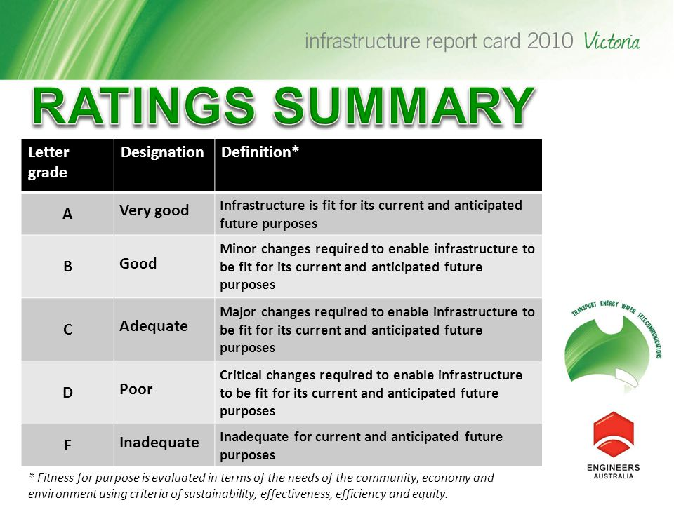 Letter grade DesignationDefinition* A Very good Infrastructure is fit for its current and anticipated future purposes B Good Minor changes required to enable infrastructure to be fit for its current and anticipated future purposes C Adequate Major changes required to enable infrastructure to be fit for its current and anticipated future purposes D Poor Critical changes required to enable infrastructure to be fit for its current and anticipated future purposes F Inadequate Inadequate for current and anticipated future purposes * Fitness for purpose is evaluated in terms of the needs of the community, economy and environment using criteria of sustainability, effectiveness, efficiency and equity.